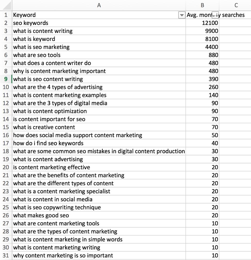 google-paa-keyword-strategy-results